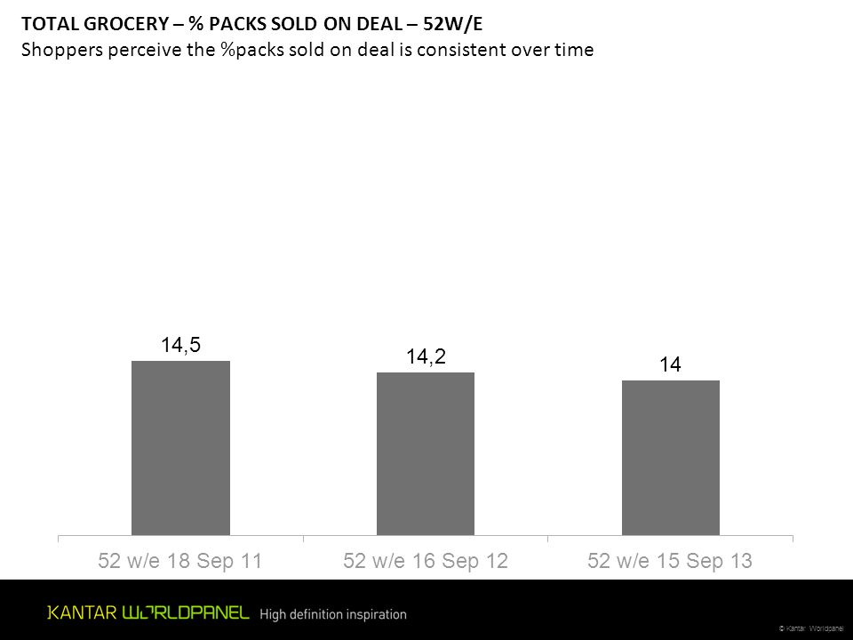 TOTAL GROCERY – % PACKS SOLD ON DEAL – 52W/E Shoppers perceive the %packs sold on deal is consistent over time