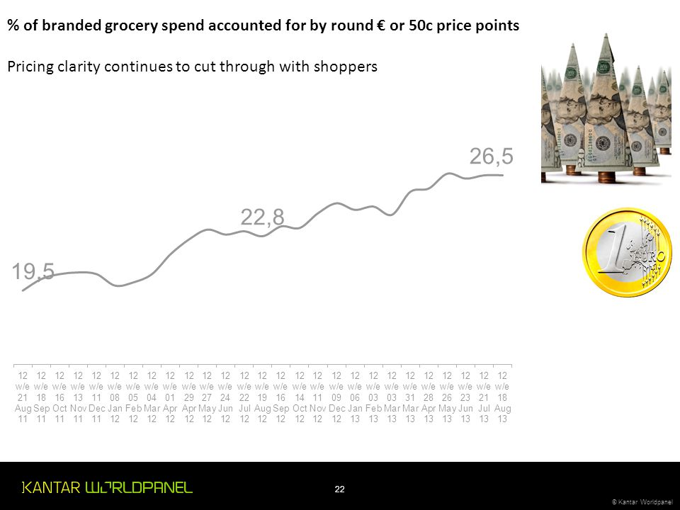 % of branded grocery spend accounted for by round € or 50c price points