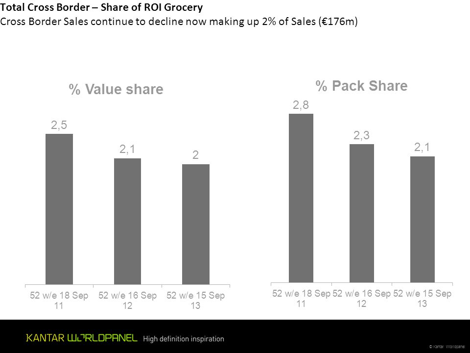 Total Cross Border – Share of ROI Grocery Cross Border Sales continue to decline now making up 2% of Sales (€176m)
