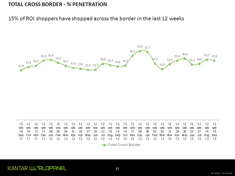 TOTAL CROSS BORDER - % PENETRATION