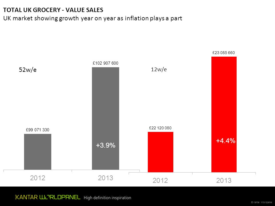 TOTAL UK GROCERY - VALUE SALES UK market showing growth year on year as inflation plays a part