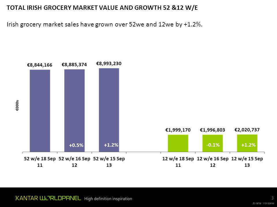 TOTAL IRISH GROCERY MARKET VALUE AND GROWTH 52 &12 W/E Irish grocery market sales have grown over 52we and 12we by +1.2%.