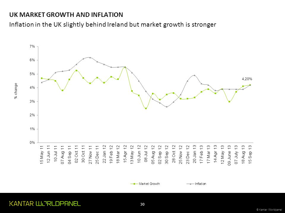 UK MARKET GROWTH AND INFLATION