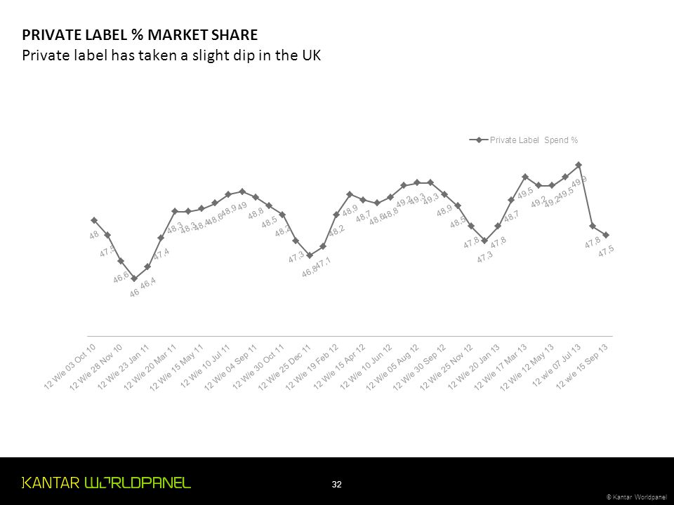 PRIVATE LABEL % MARKET SHARE Private label has taken a slight dip in the UK