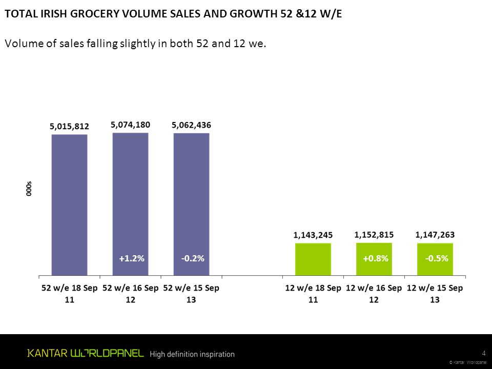 TOTAL IRISH GROCERY VOLUME SALES AND GROWTH 52 &12 W/E Volume of sales falling slightly in both 52 and 12 we.