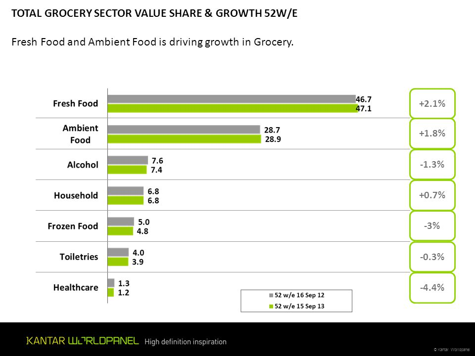 TOTAL GROCERY SECTOR VALUE SHARE & GROWTH 52W/E