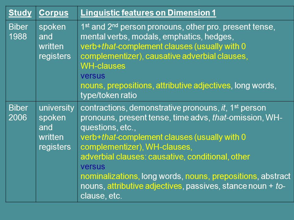 Study Corpus. Linguistic features on Dimension 1. Biber 1988. spoken and written registers.