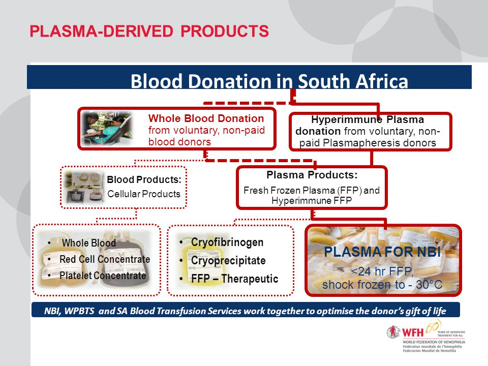 plasma-derived products