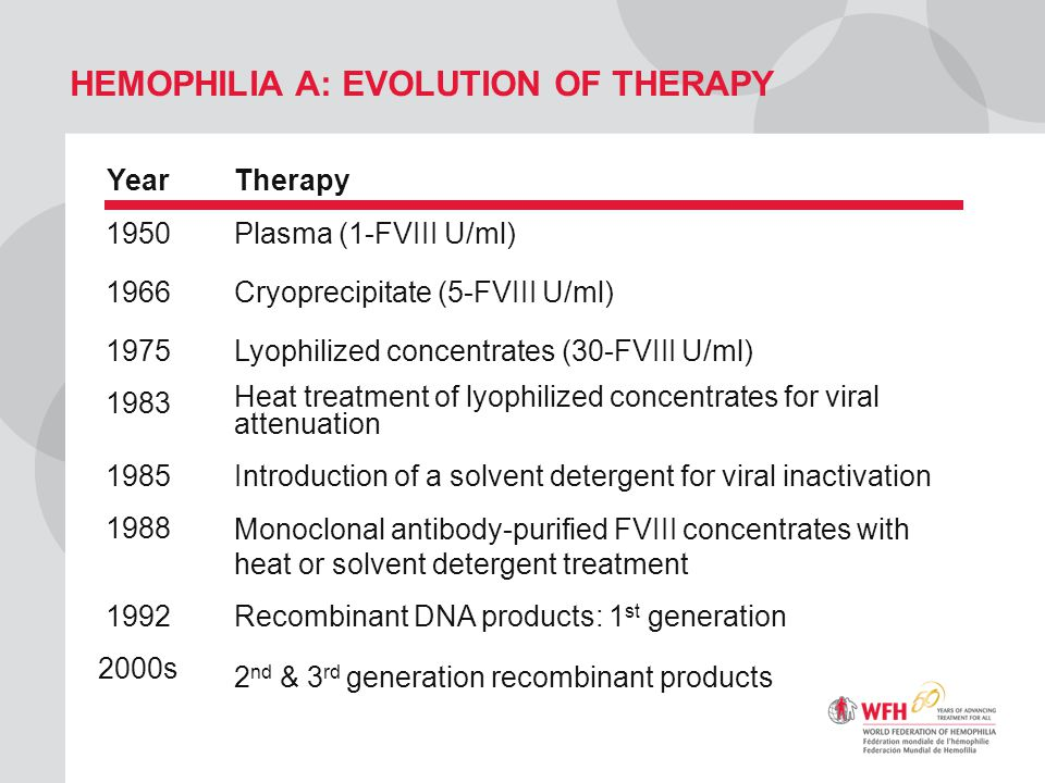 Hemophilia A: Evolution of Therapy