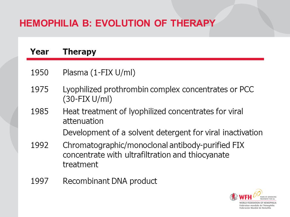 Hemophilia B: Evolution of Therapy