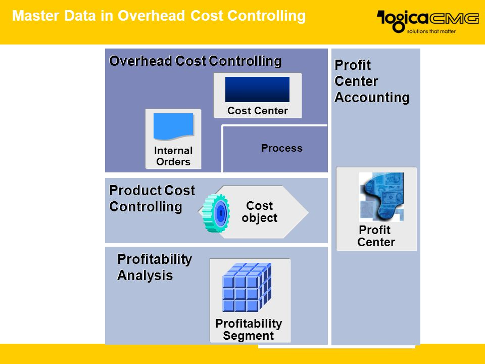 Master Data in Overhead Cost Controlling
