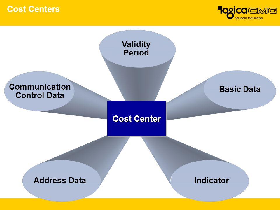 Cost Centers Cost Center Validity Period Communication Control Data