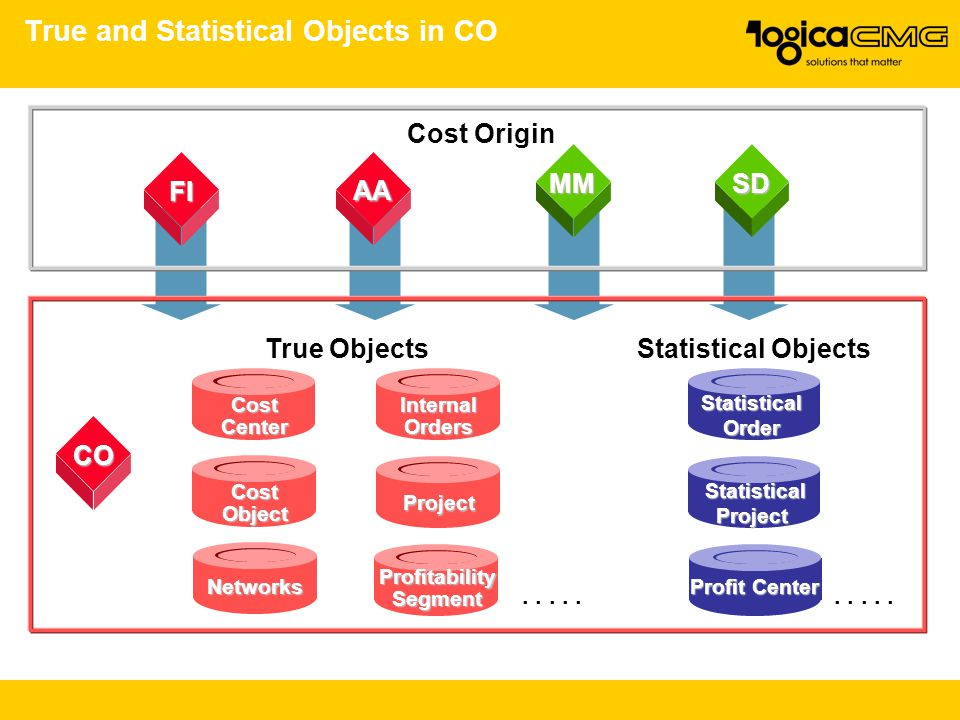 True and Statistical Objects in CO