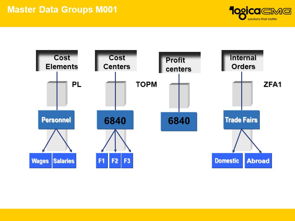 6840 6840 Master Data Groups M001 Cost Elements PL Cost Centers TOPM