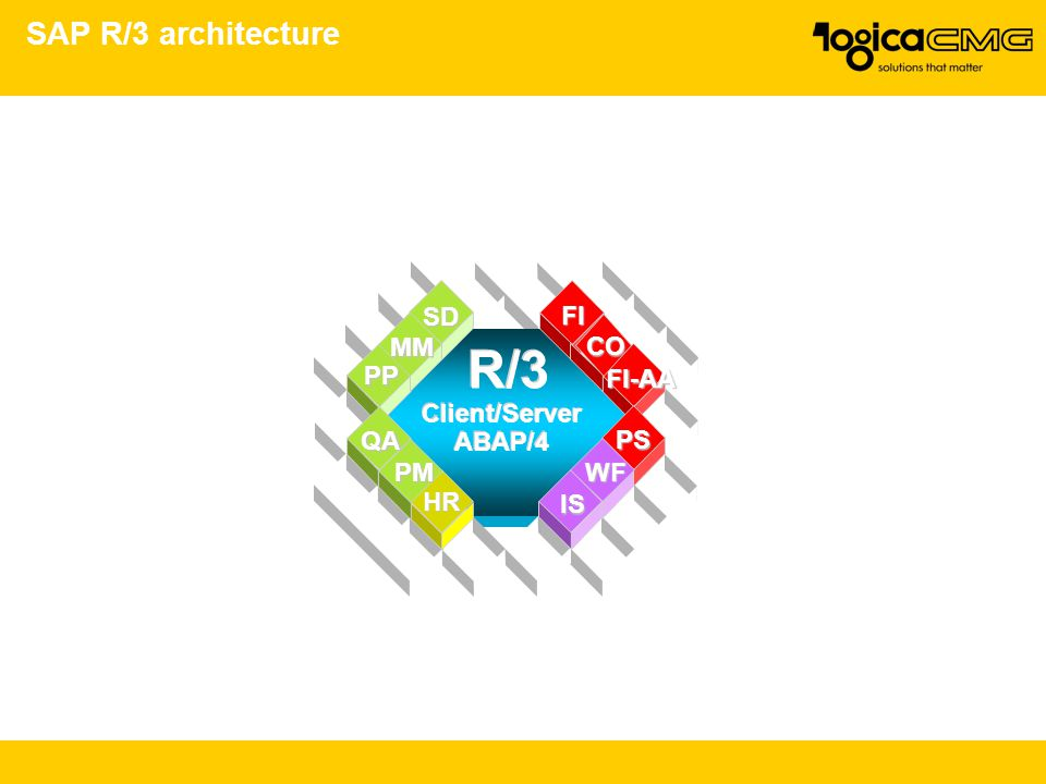 Ac040 cost management and controlling ppt download for Sap r 3 architecture