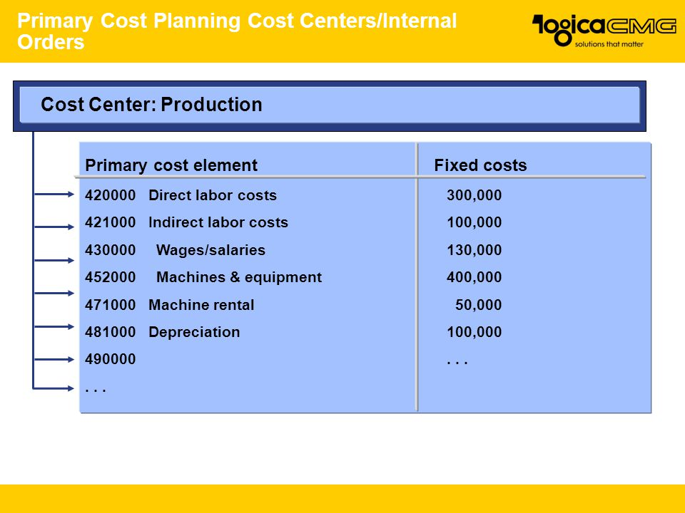 Primary Cost Planning Cost Centers/Internal Orders
