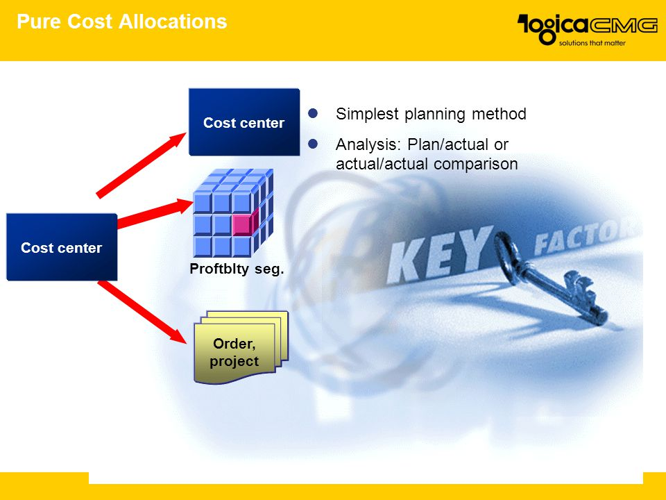 Pure Cost Allocations Simplest planning method