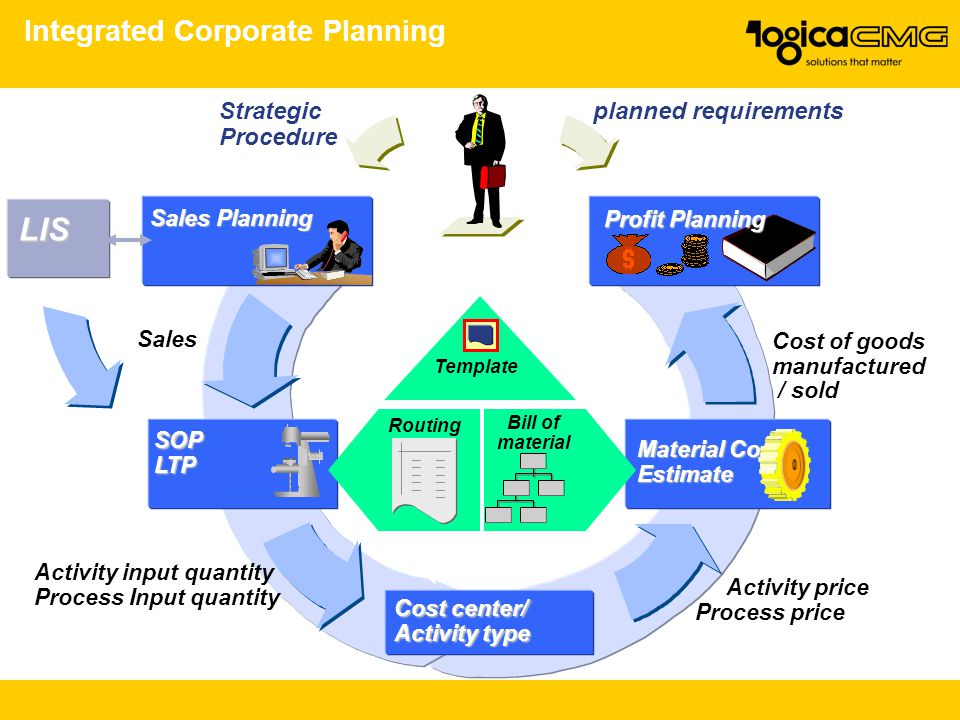 Integrated Corporate Planning