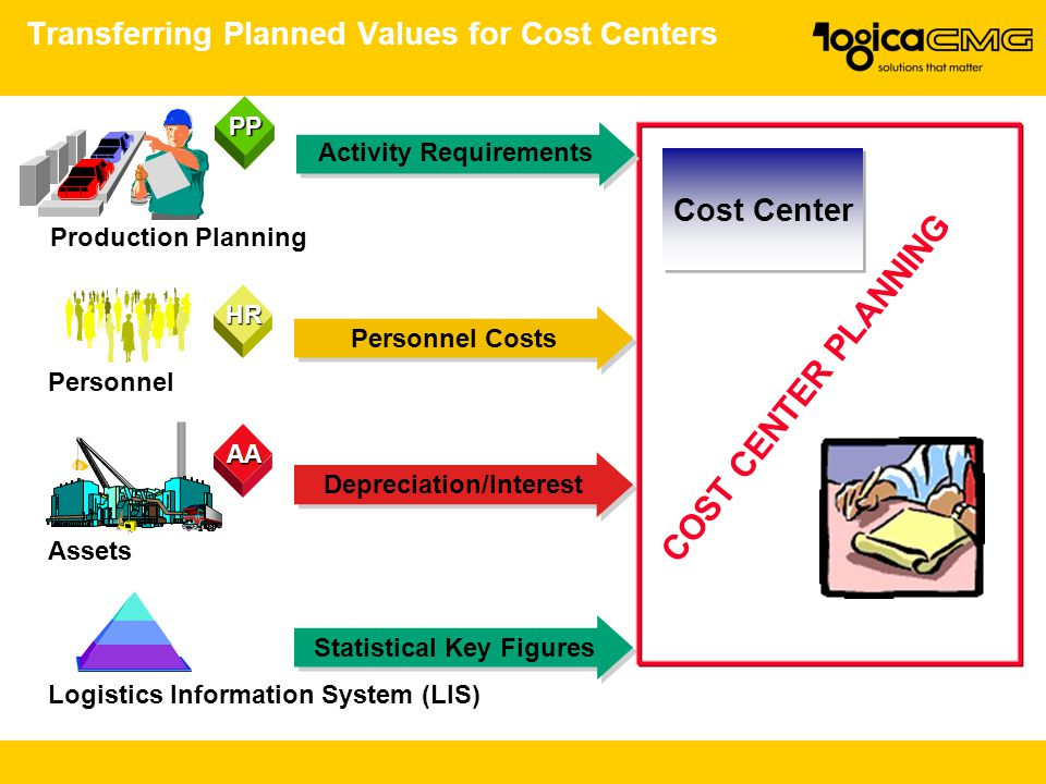 Transferring Planned Values for Cost Centers