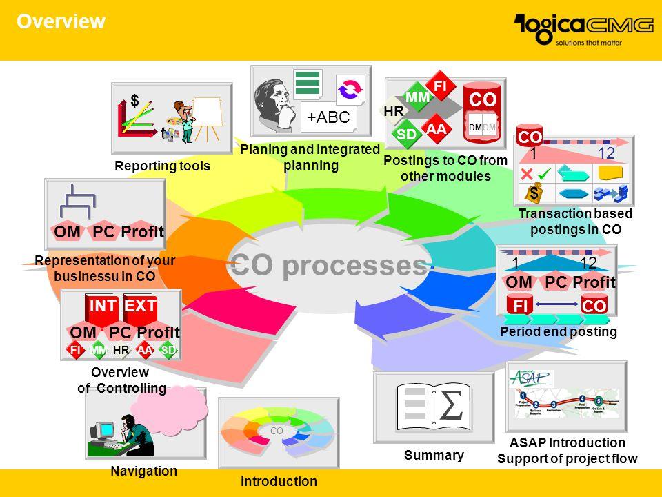 CO processes Overview CO  $ +ABC t CO OM PC Profit 1 12 $ 1 12 OM PC