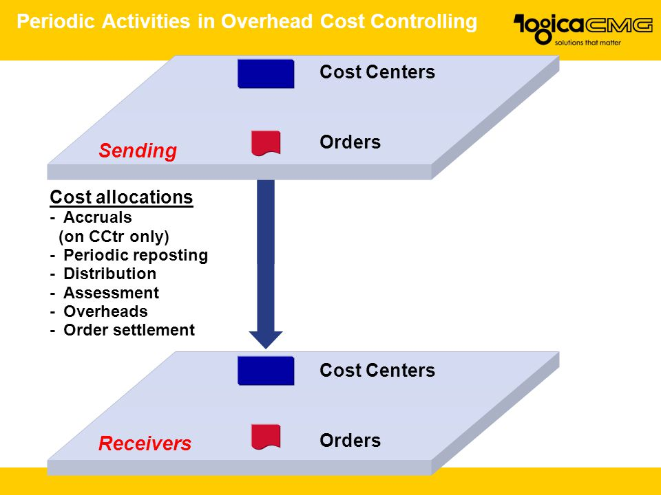 Periodic Activities in Overhead Cost Controlling