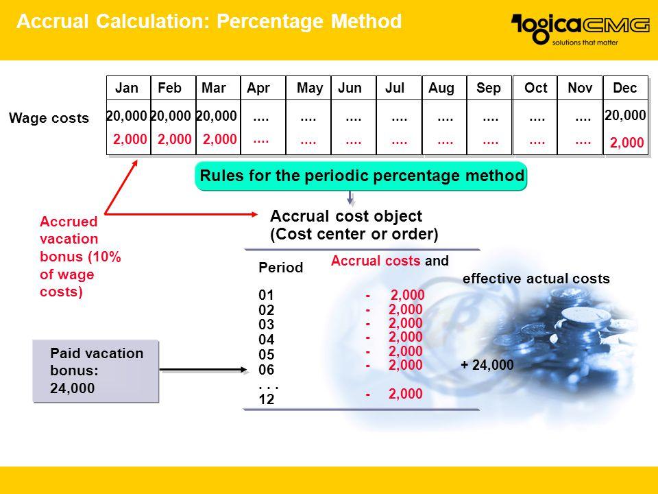 Accrual Calculation: Percentage Method