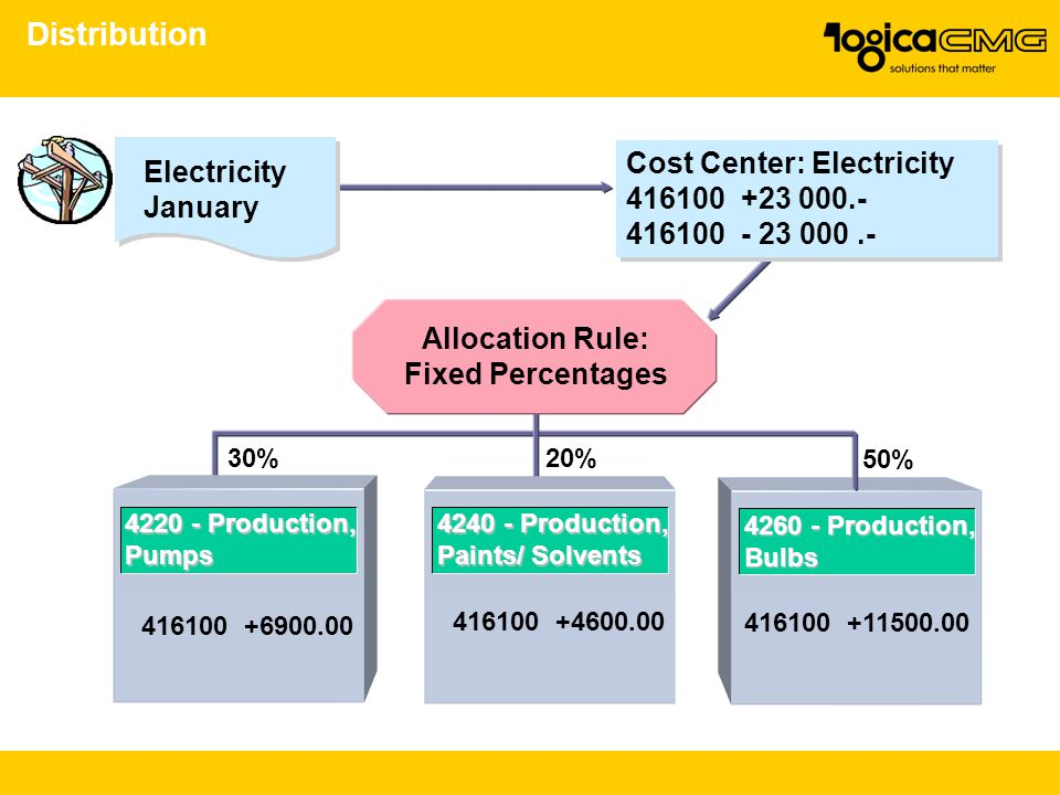 Distribution Cost Center: Electricity Electricity 416100 +23 000.-