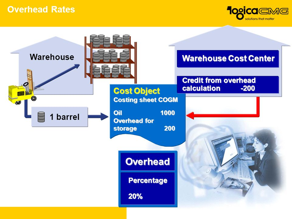 Overhead Overhead Rates Warehouse Warehouse Cost Center