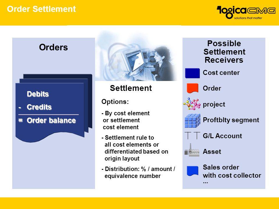 Orders Order Settlement Possible Settlement Receivers Debits - Credits