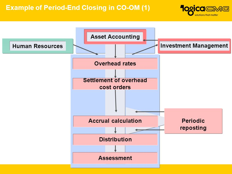 Example of Period-End Closing in CO-OM (1)