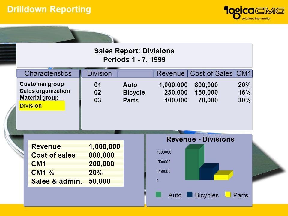 Sales Report: Divisions