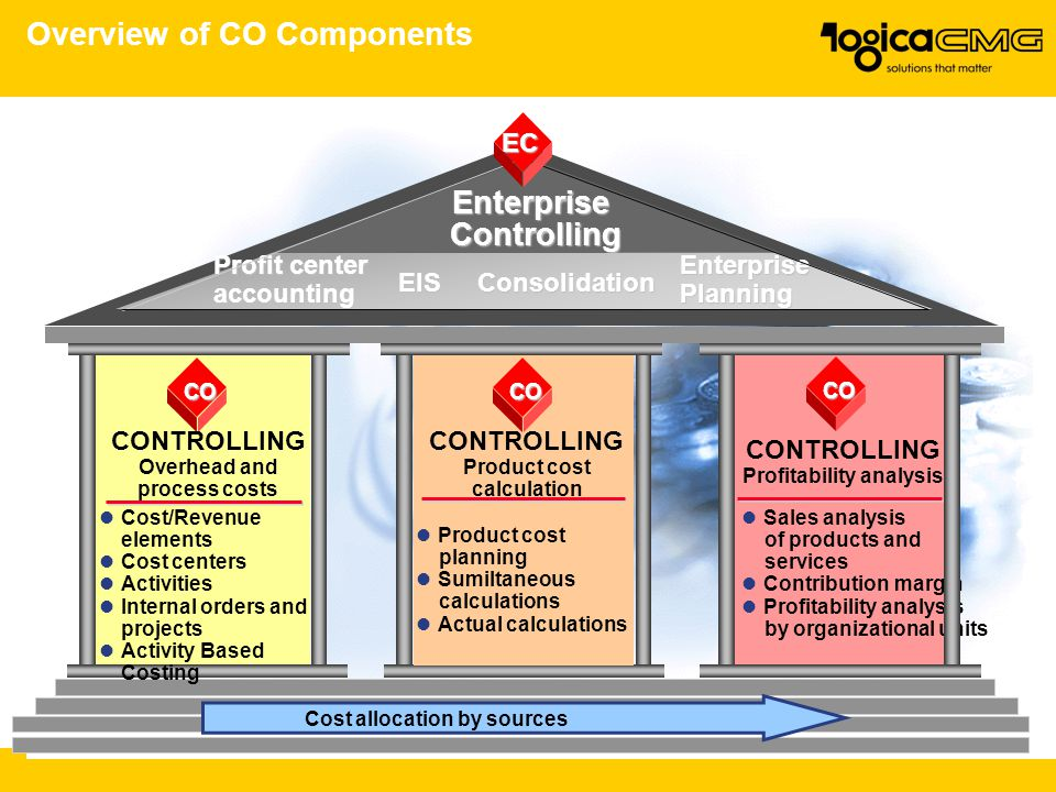 Overview of CO Components