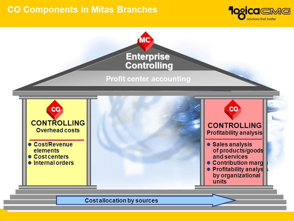 CO Components in Mitas Branches