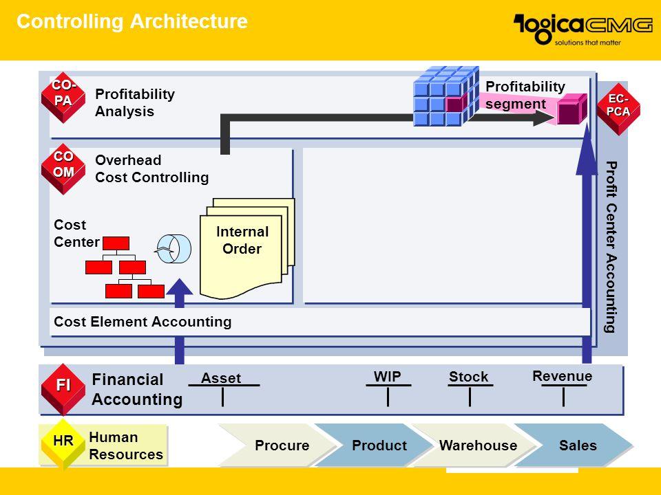 Controlling Architecture