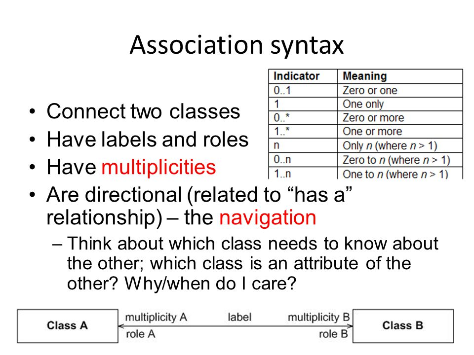 Association syntax Connect two classes Have labels and roles