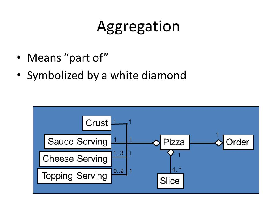 Aggregation Means part of Symbolized by a white diamond Crust