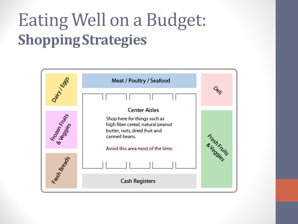 Eating Well on a Budget: Shopping Strategies