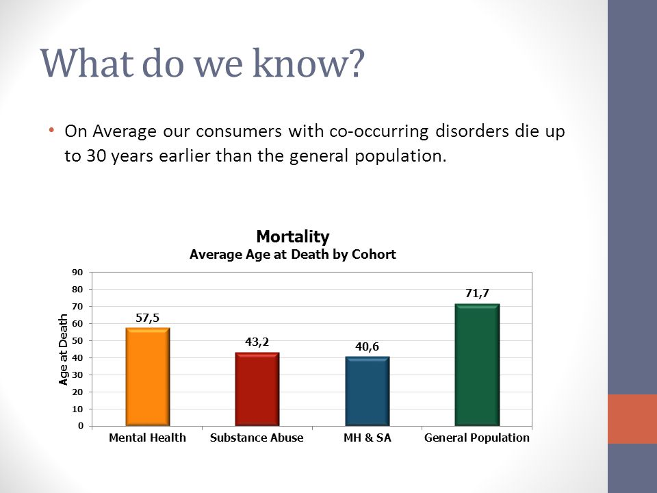 What do we know On Average our consumers with co-occurring disorders die up to 30 years earlier than the general population.