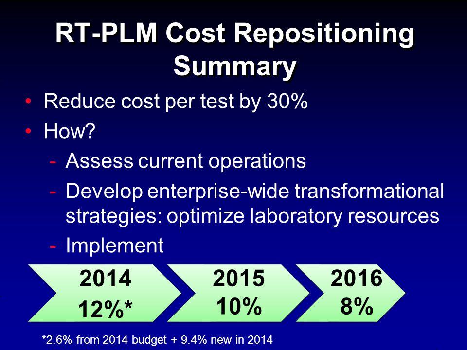 RT-PLM Cost Repositioning Summary