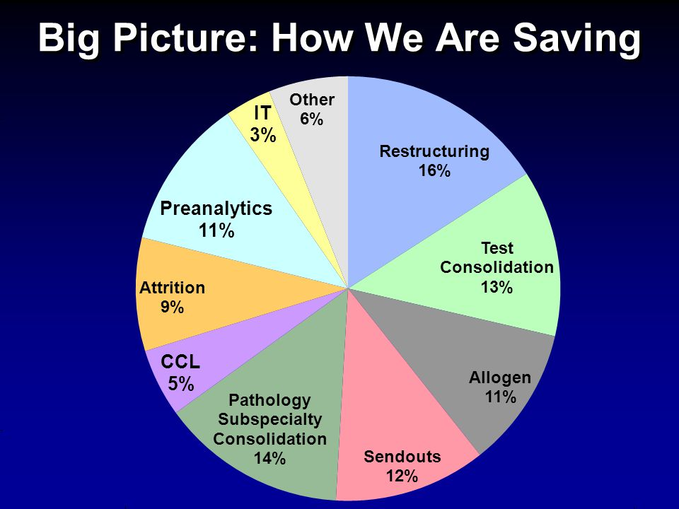Big Picture: How We Are Saving