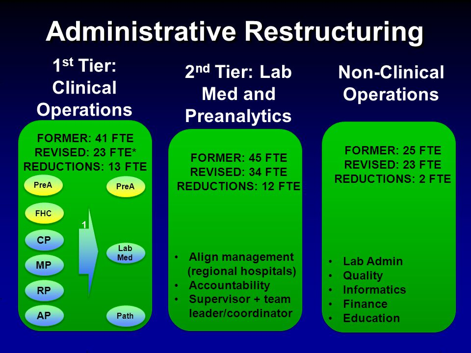Administrative Restructuring