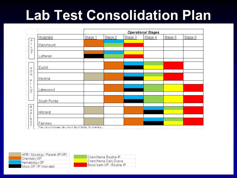 Lab Test Consolidation Plan