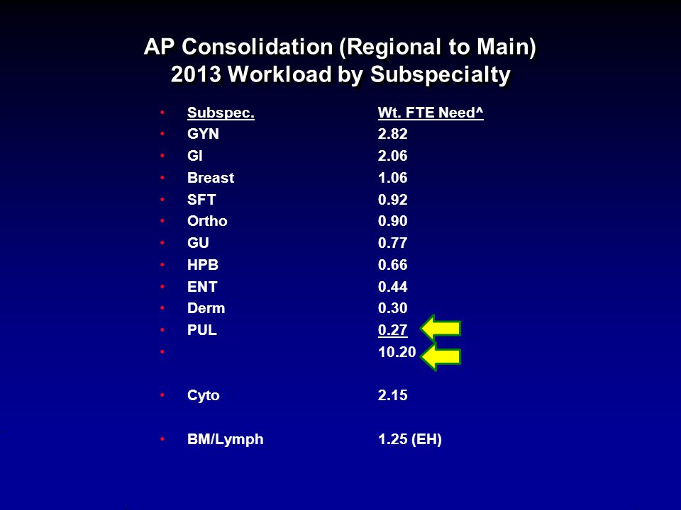 AP Consolidation (Regional to Main) 2013 Workload by Subspecialty
