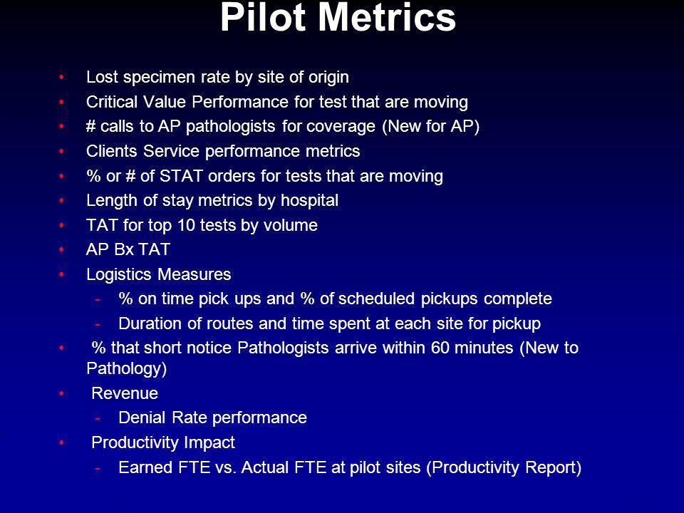 Pilot Metrics Lost specimen rate by site of origin