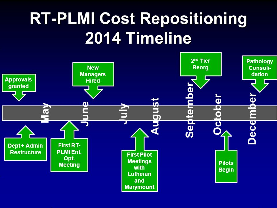 RT-PLMI Cost Repositioning 2014 Timeline