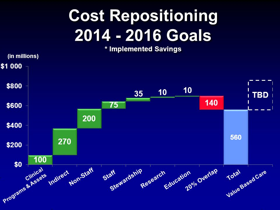 Cost Repositioning 2014 - 2016 Goals * Implemented Savings