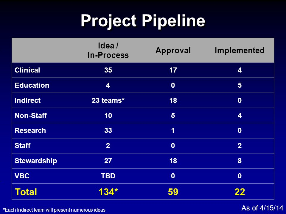Project Pipeline Total 134* 59 22 Idea / In-Process Approval