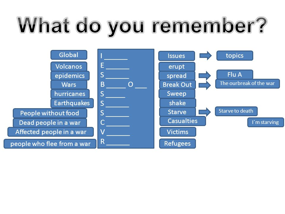 What do you remember I ______ E ______ S ______ B _____ O ___ S _____