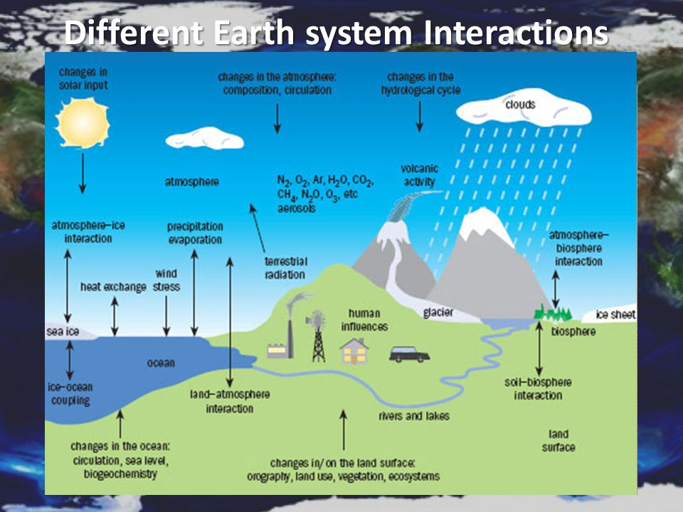 Different Earth system Interactions