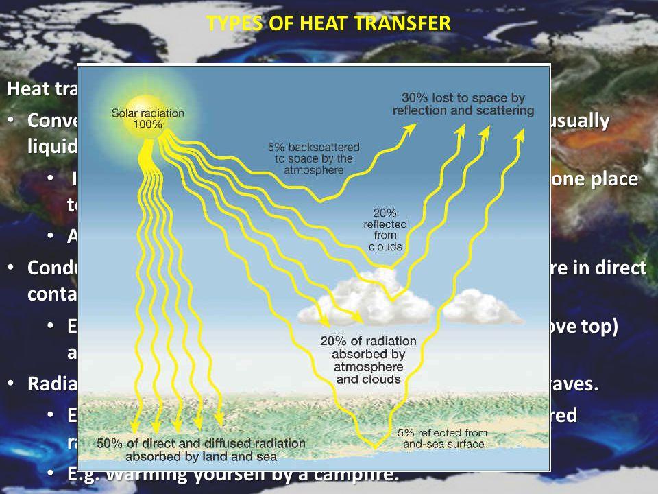 Types of Heat Transfer Heat transfer